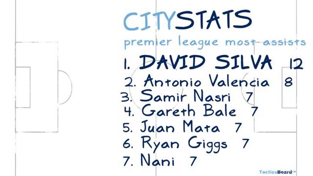 David Silva on City Stats
