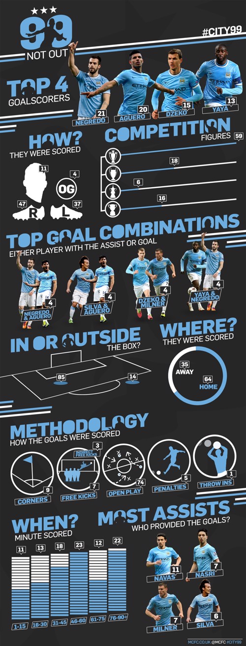 99 City goals infographic