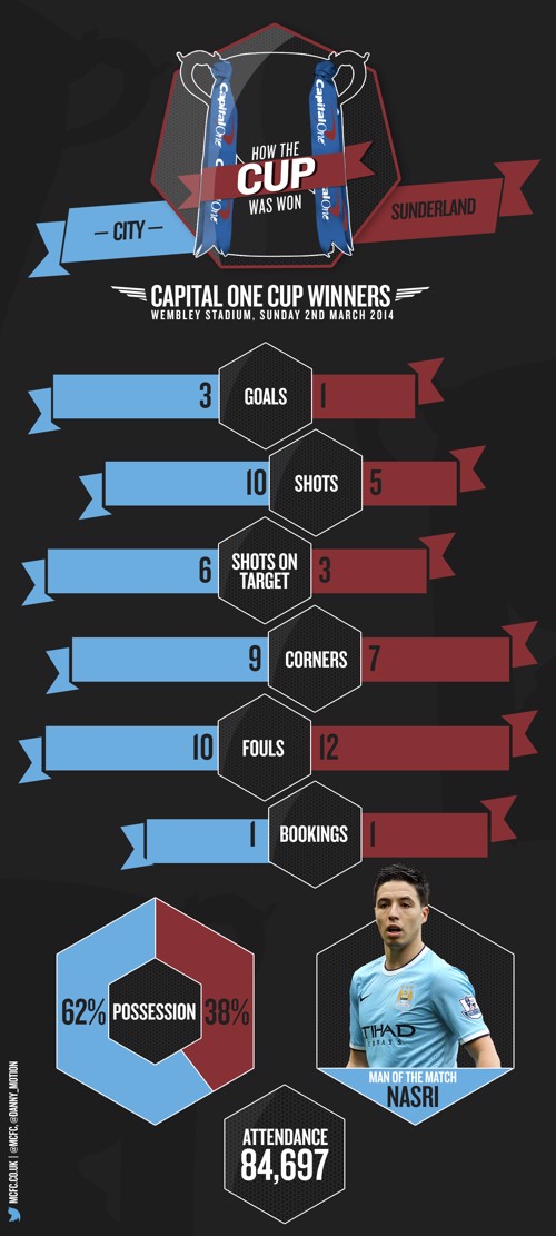 Capital One Cup infographic
