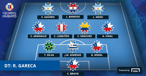 Chile2015 Team of Group Stages