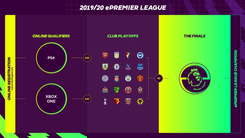 Watch the Man City ePremier League playoff