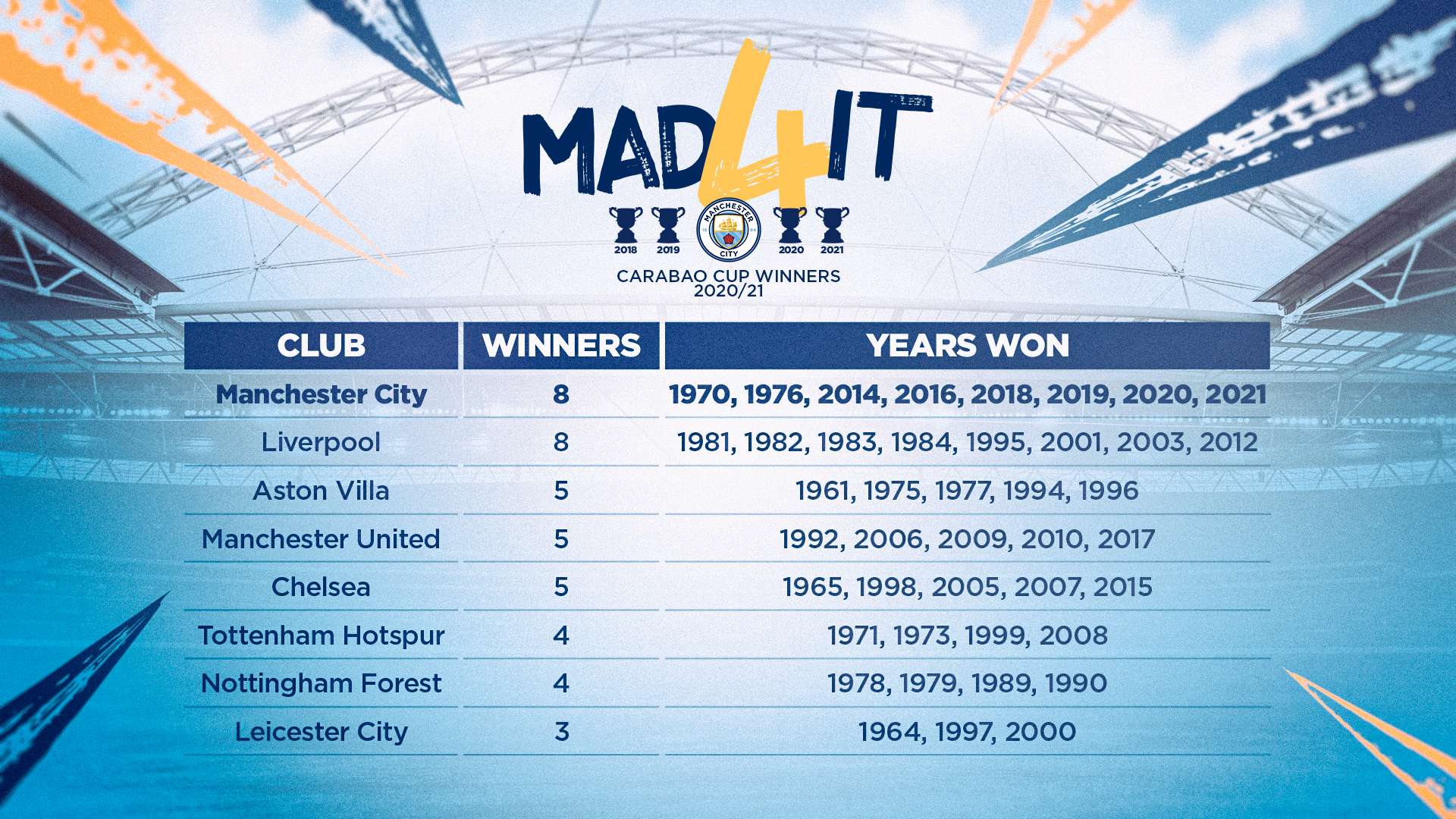 League Cup Wins : City win the League Cup for a record-equalling eighth time.