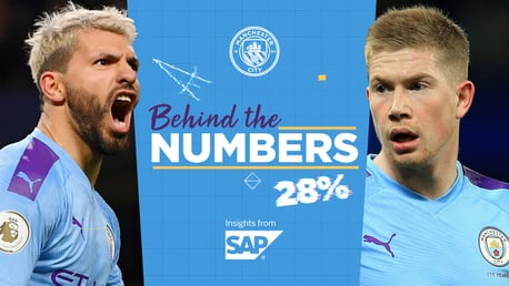 The numbers behind City's 2019/20 season